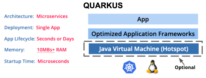 https://quarkus.io/assets/images/posts/quarkus-for-spring-developers/QuarkusStack.png