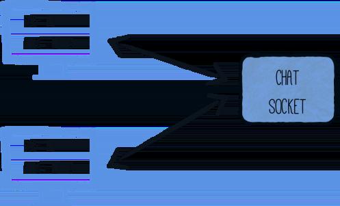 Quarkus - Using WebSockets
